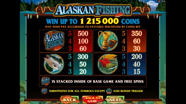 Характеристики слота Alaskan Fishing 2