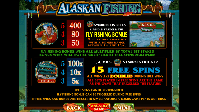 Характеристики слота Alaskan Fishing 1